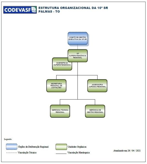 Organograma da 10ª Superintendência Regional da Codevasf.jpg
