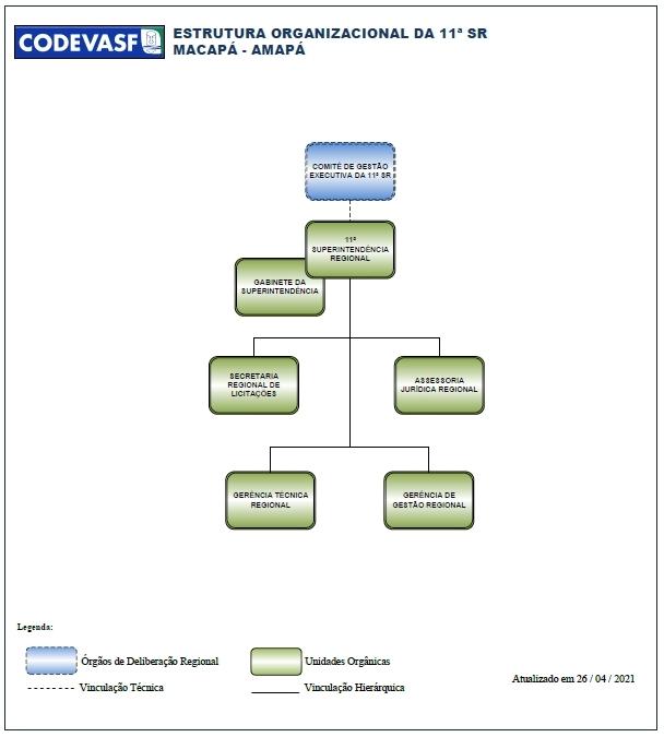 Organograma da 11ª Superintendência Regional da Codevasf.jpg