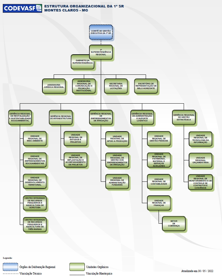 Organograma da 1ª Superintendência Regional da Codevasf.jpg
