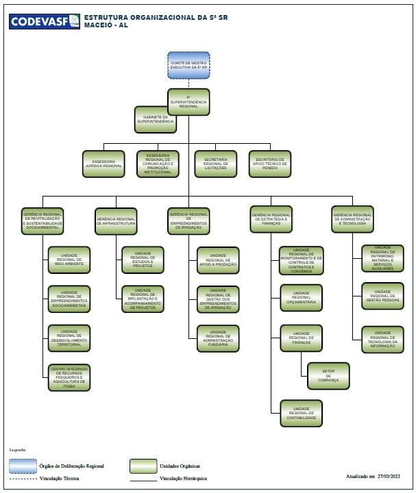 Organograma da 5ª Superintendência Regional da Codevasf.jpg