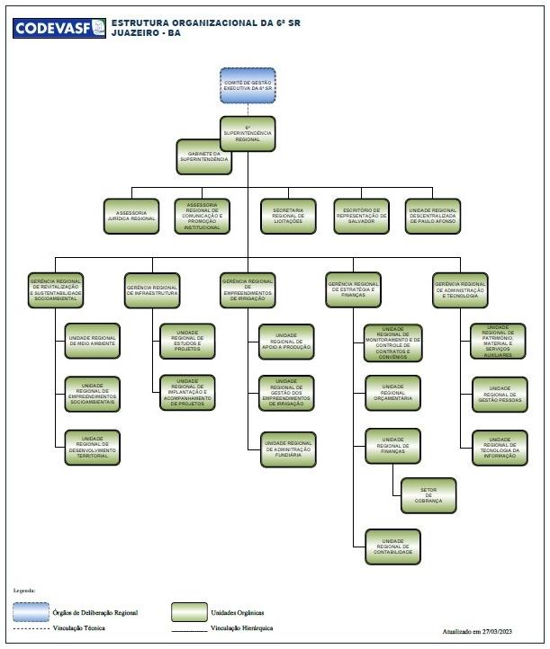 Organograma da 6ª Superintendência Regional da Codevasf.jpg