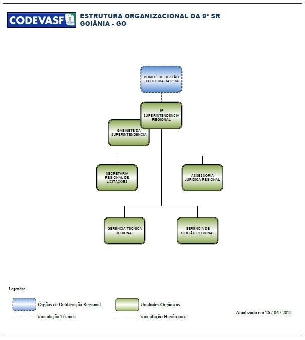 Organograma da 9ª Superintendência Regional da Codevasf.jpg