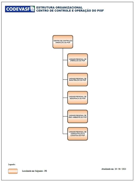 Estrutura Organizacional do Centro de Controle e Operação do Pisf
