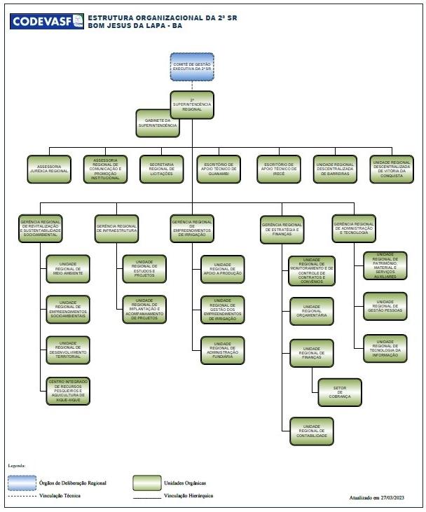 Organograma da 2ª Superintendência Regional da Codevasf.jpg